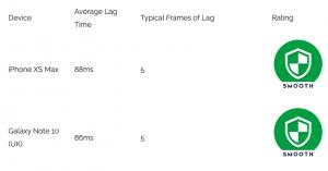 Frame Lag Average