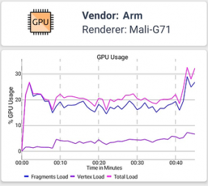 GPU Android device short
