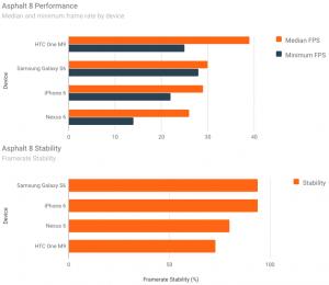 GameBench Asphalt Performance