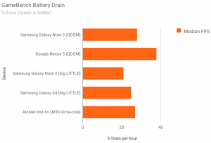 GameBench Battery Drain