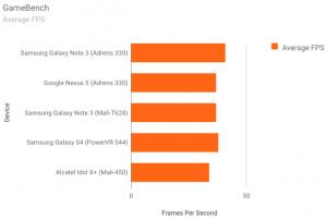 Gamebench Average FPS
