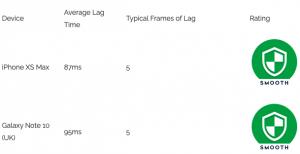 average Device Lag
