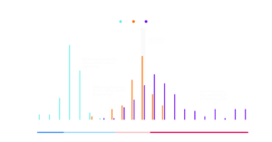 Distribution of Network Latency - 5G vs 4G vs ISP