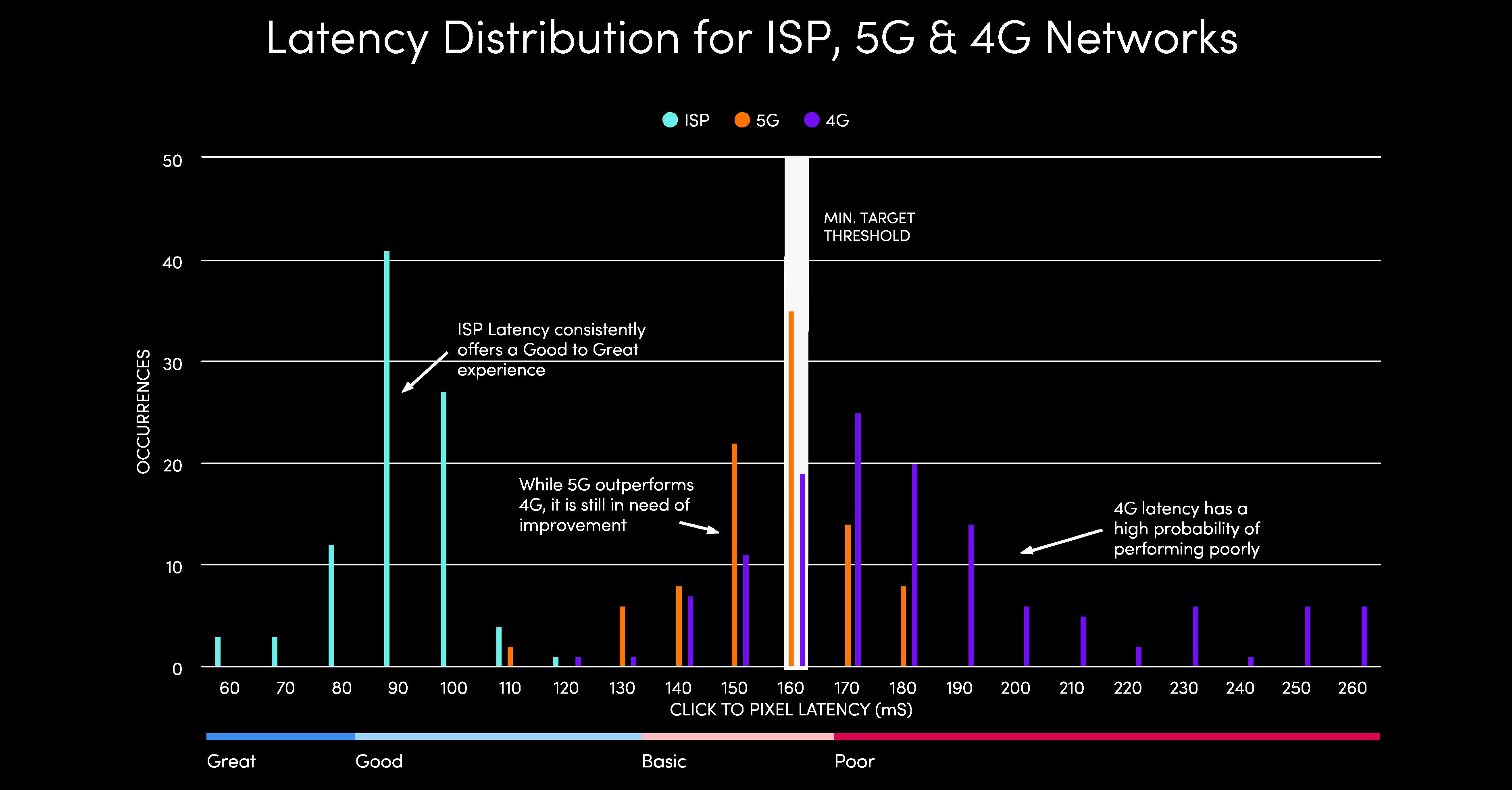 Latency Distribution of ISP vs 5G vs 4G Networks