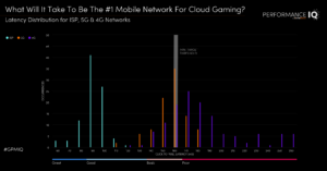 What Will It Take To Be The #1 Mobile Network For Cloud Gaming?