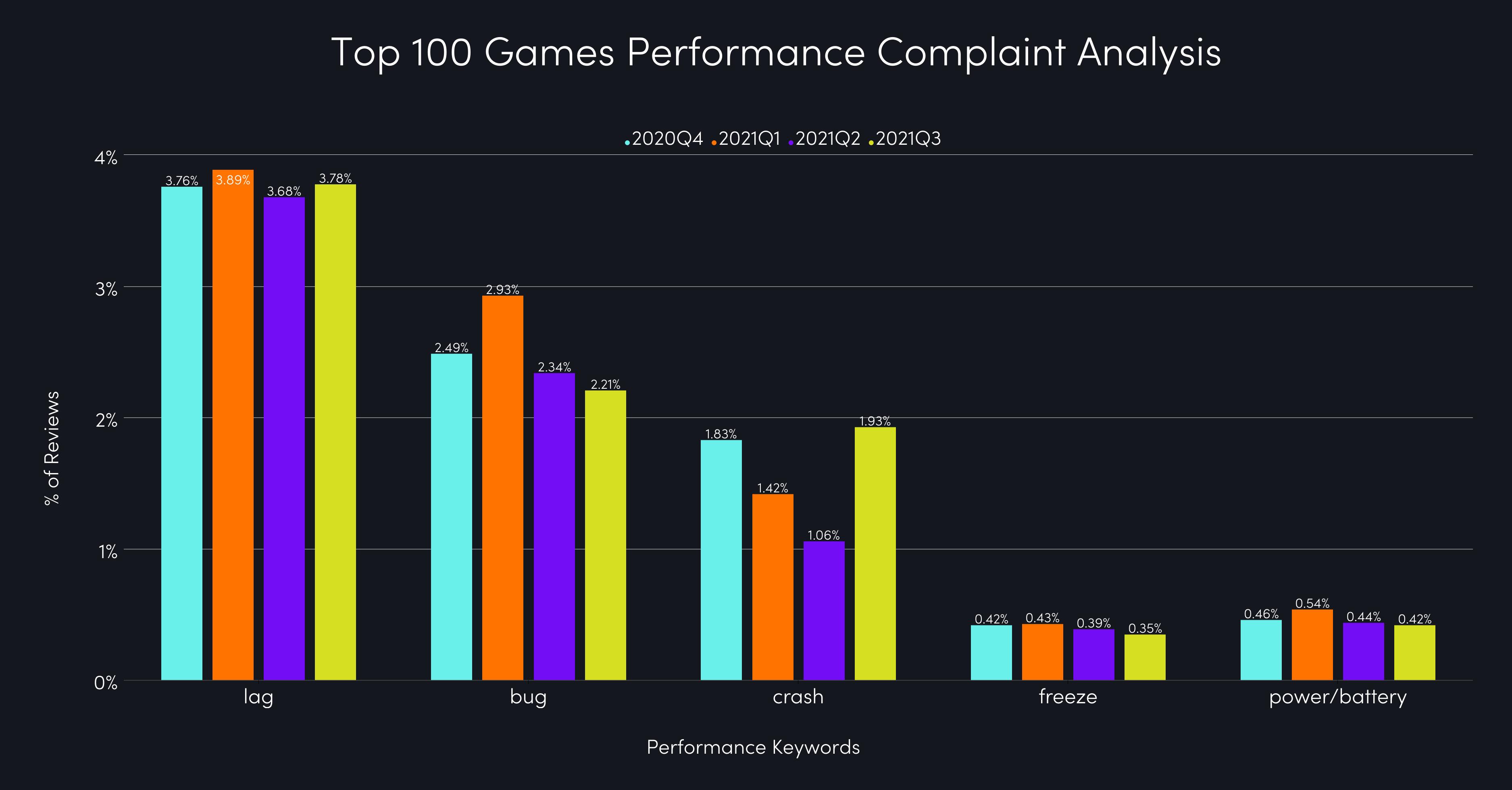 top game complaints