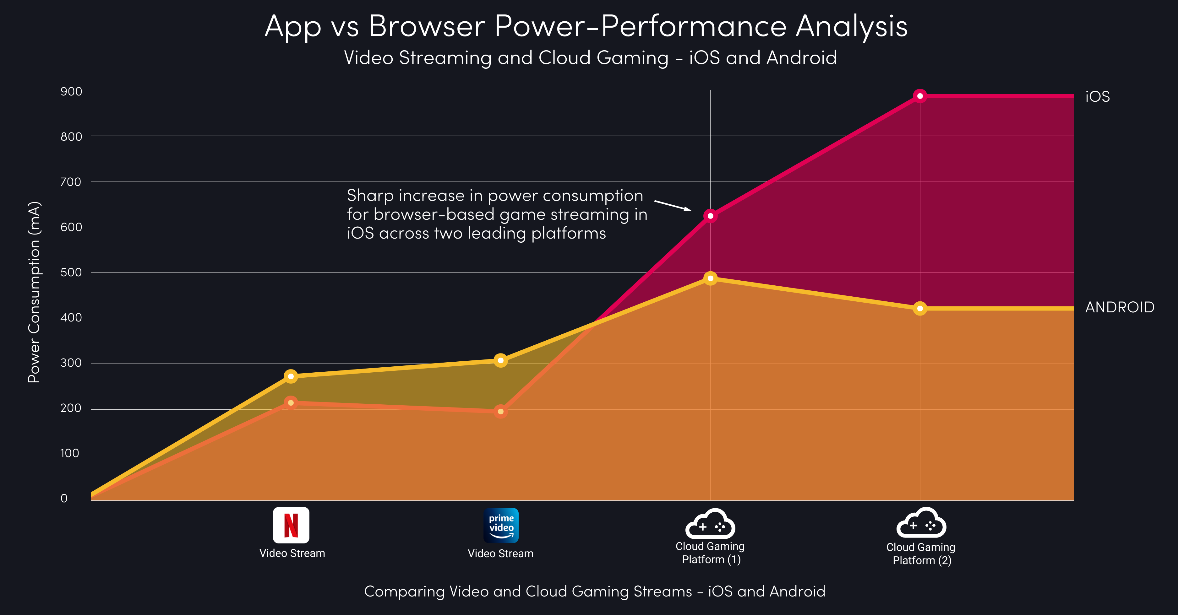 Power-Consumption App vs Browser across Android and iOS