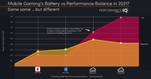 Game Performance and Battery Life - The Balance of Power in 2021